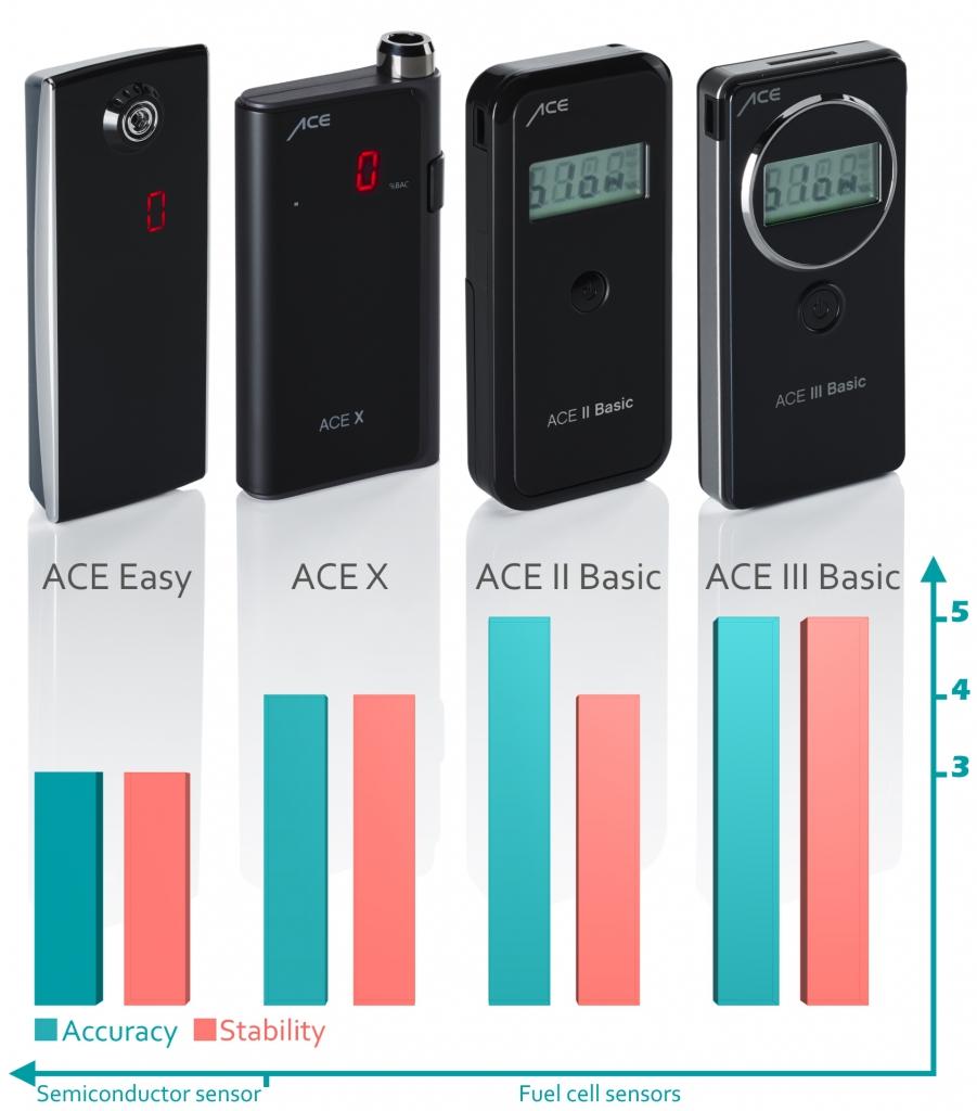 US Breathalyzers - Comparison